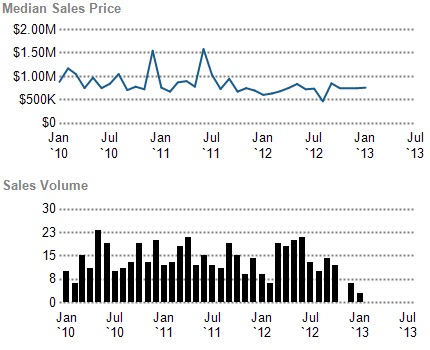 LBI Median Sales Price vs. Sales Volume