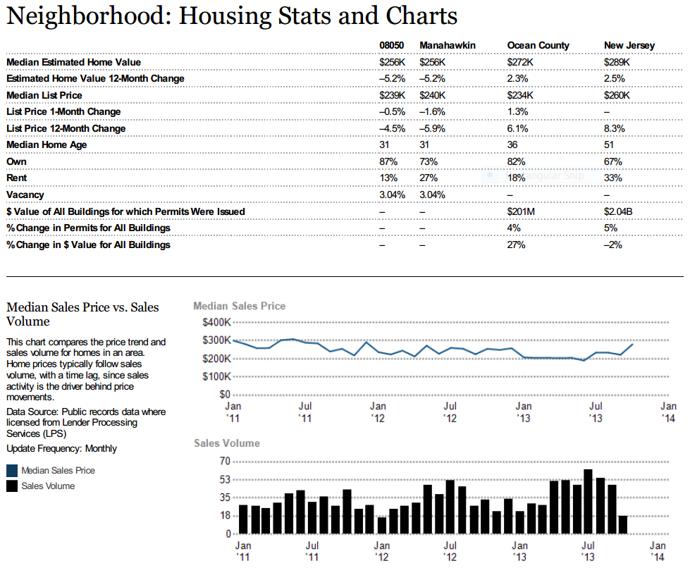 Manahawkin Housing Statistics and Charts