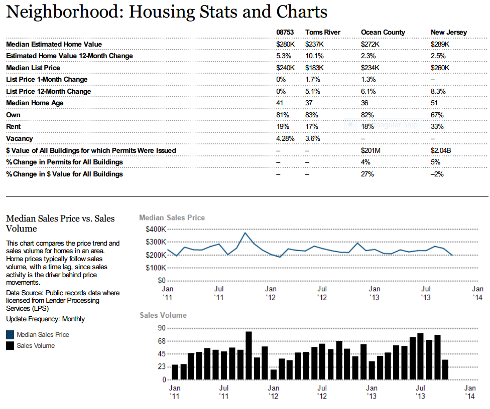 Toms River Housing Stats and Charts