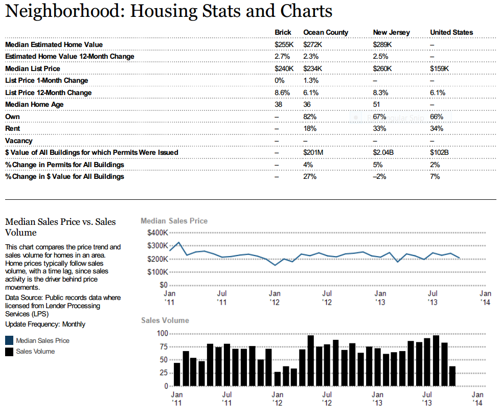 Brick Twp Housing Statistics and Charts January 2014