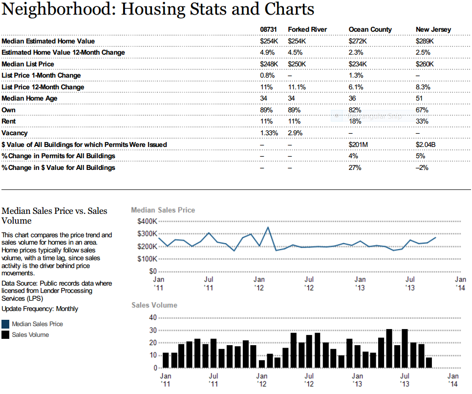 Forked River Housing Statistics and Charts