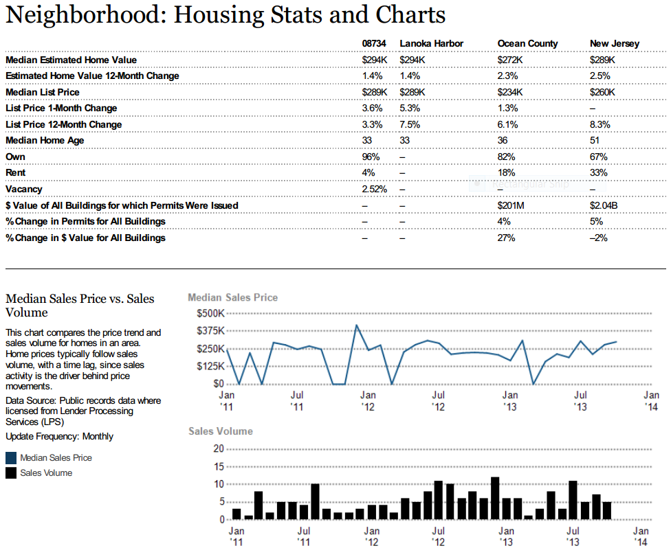 Lanoka Harbor Housing Statistics and Charts, January 2014