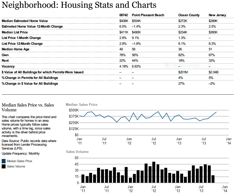 Point Pleasant Housing Stats and Graphs