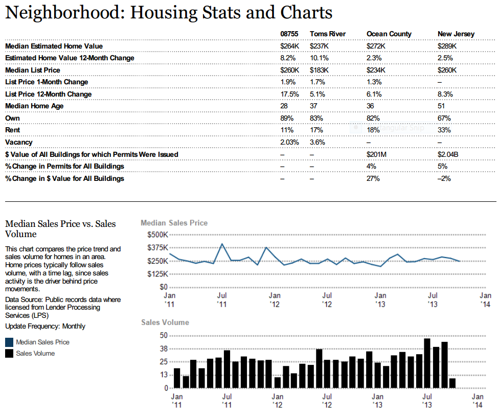Toms River (08755) Housing Stats and Charts